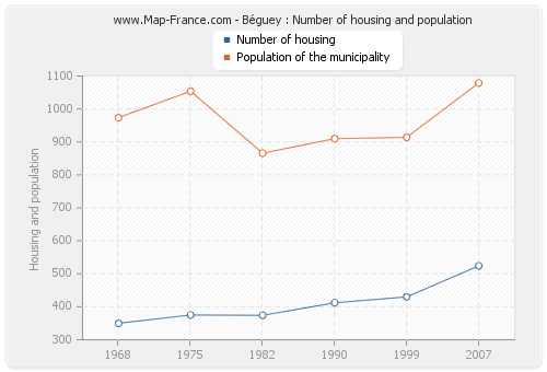 Béguey : Number of housing and population