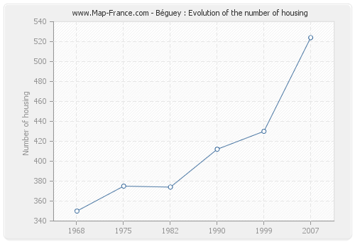 Béguey : Evolution of the number of housing