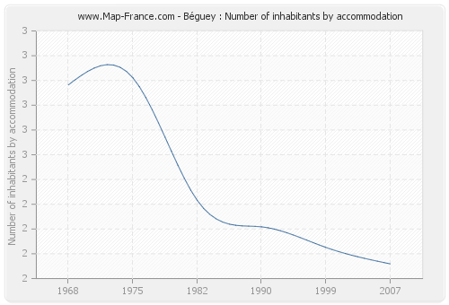 Béguey : Number of inhabitants by accommodation