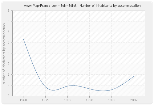 Belin-Béliet : Number of inhabitants by accommodation