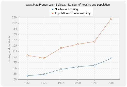 Bellebat : Number of housing and population
