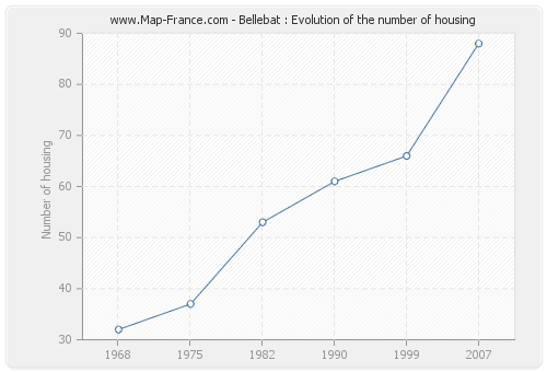 Bellebat : Evolution of the number of housing