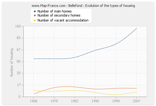 Bellefond : Evolution of the types of housing