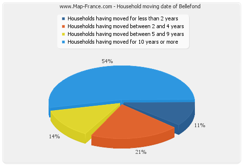 Household moving date of Bellefond