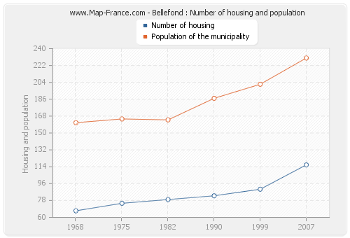 Bellefond : Number of housing and population