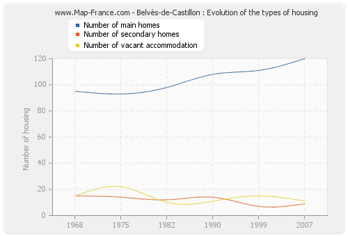 Belvès-de-Castillon : Evolution of the types of housing