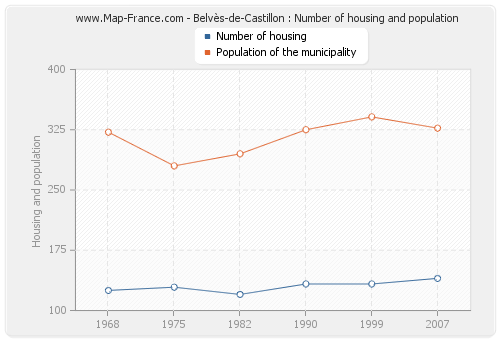 Belvès-de-Castillon : Number of housing and population