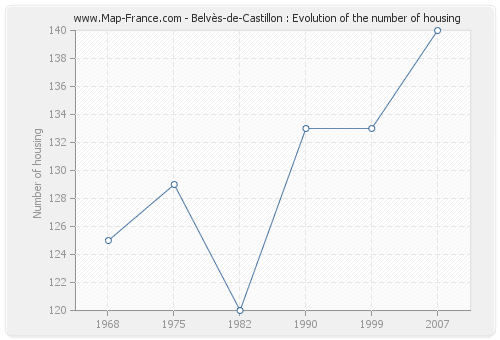 Belvès-de-Castillon : Evolution of the number of housing