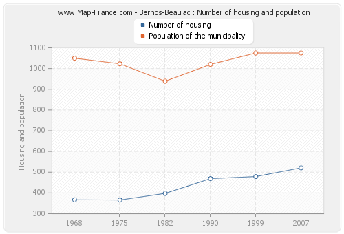 Bernos-Beaulac : Number of housing and population