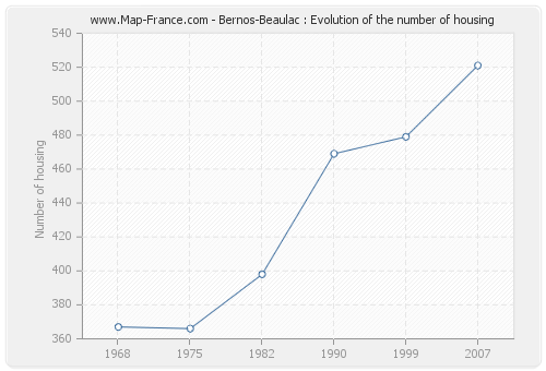 Bernos-Beaulac : Evolution of the number of housing