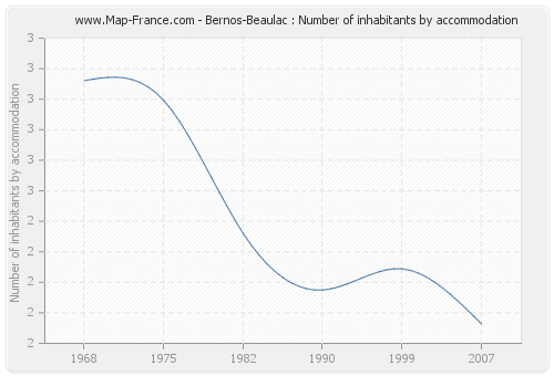 Bernos-Beaulac : Number of inhabitants by accommodation