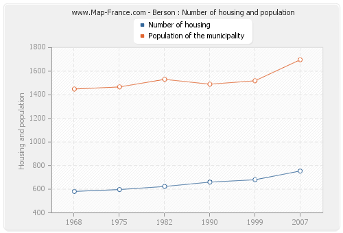 Berson : Number of housing and population