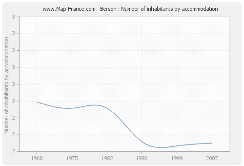 Berson : Number of inhabitants by accommodation