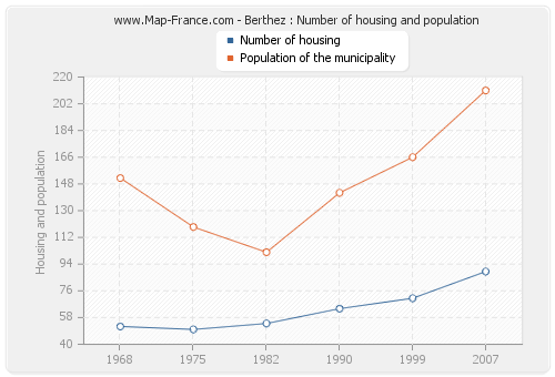 Berthez : Number of housing and population