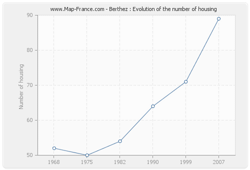 Berthez : Evolution of the number of housing