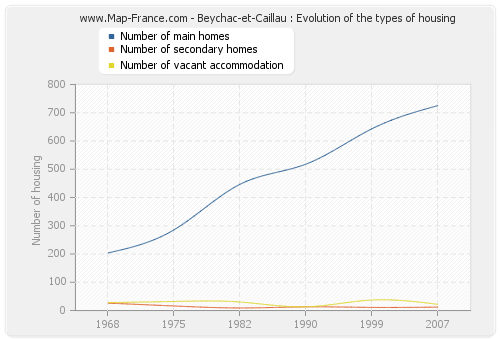 Beychac-et-Caillau : Evolution of the types of housing