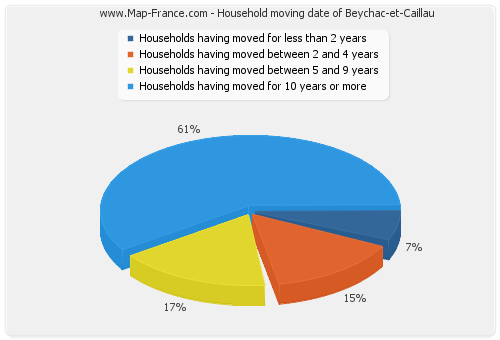 Household moving date of Beychac-et-Caillau