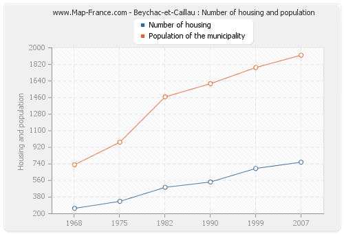 Beychac-et-Caillau : Number of housing and population