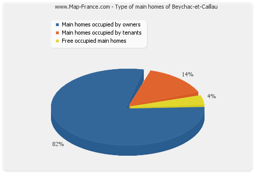 Type of main homes of Beychac-et-Caillau