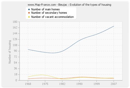 Bieujac : Evolution of the types of housing