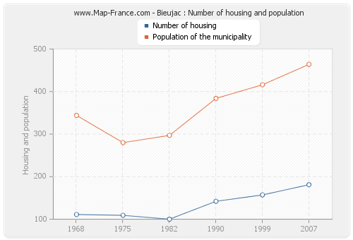 Bieujac : Number of housing and population
