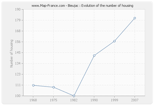 Bieujac : Evolution of the number of housing
