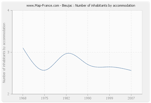 Bieujac : Number of inhabitants by accommodation