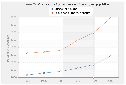 Biganos : Number of housing and population