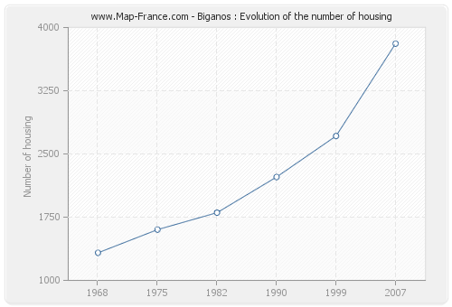 Biganos : Evolution of the number of housing