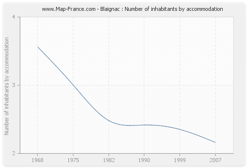 Blaignac : Number of inhabitants by accommodation