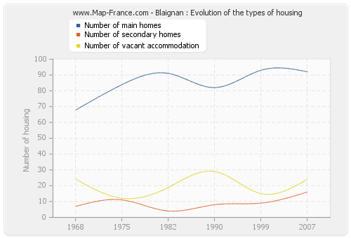 Blaignan : Evolution of the types of housing