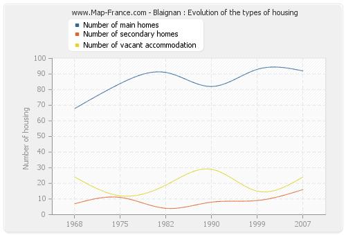 Blaignan : Evolution of the types of housing
