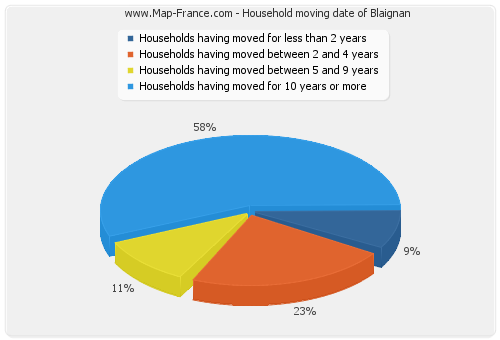 Household moving date of Blaignan