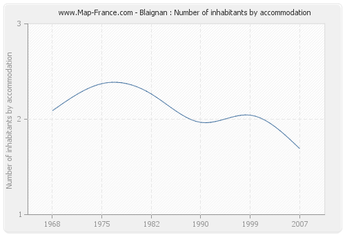 Blaignan : Number of inhabitants by accommodation
