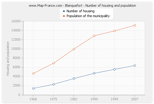 Blanquefort : Number of housing and population