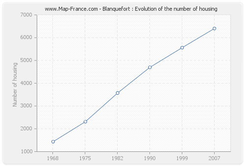 Blanquefort : Evolution of the number of housing