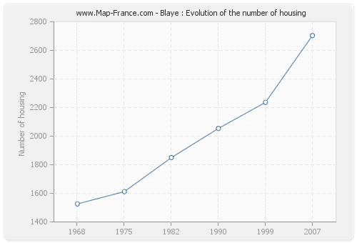 Blaye : Evolution of the number of housing