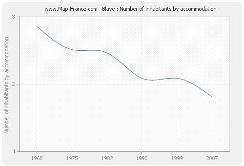 Blaye : Number of inhabitants by accommodation
