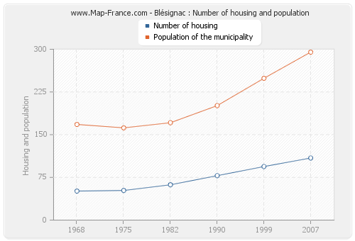 Blésignac : Number of housing and population