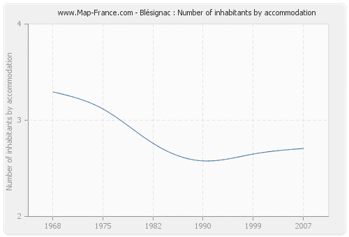 Blésignac : Number of inhabitants by accommodation