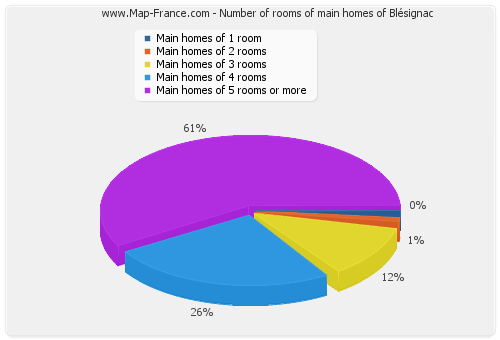 Number of rooms of main homes of Blésignac