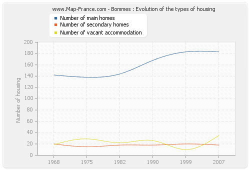 Bommes : Evolution of the types of housing