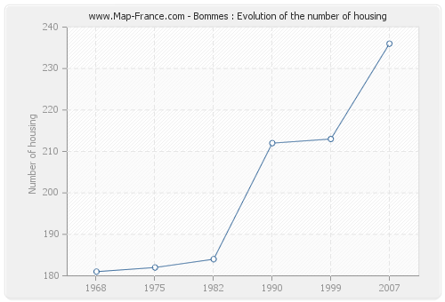Bommes : Evolution of the number of housing