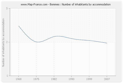 Bommes : Number of inhabitants by accommodation
