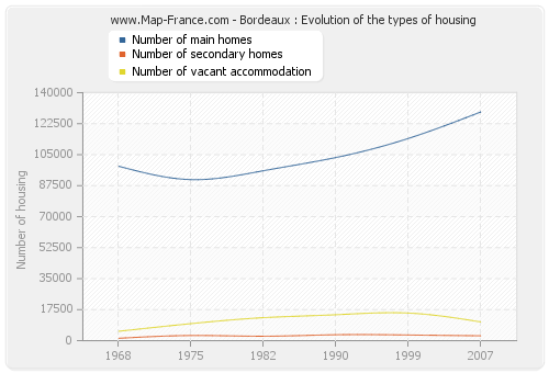 Bordeaux : Evolution of the types of housing