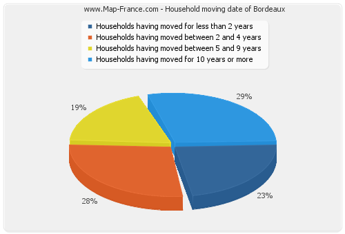 Household moving date of Bordeaux