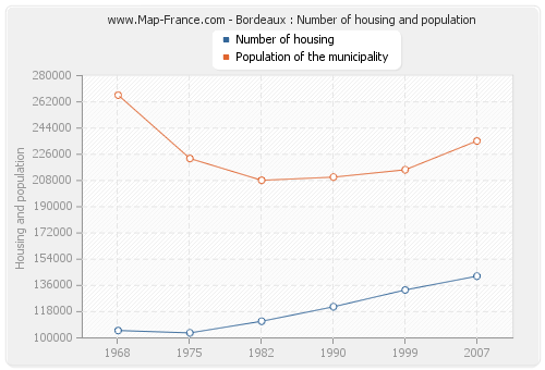 Bordeaux : Number of housing and population