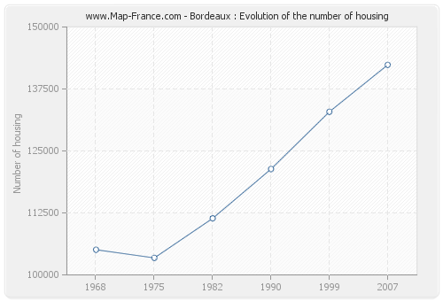 Bordeaux : Evolution of the number of housing