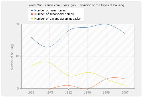 Bossugan : Evolution of the types of housing