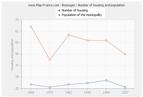 Bossugan : Number of housing and population